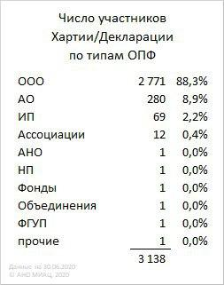 Хартия (статистика на 30.06.2020)